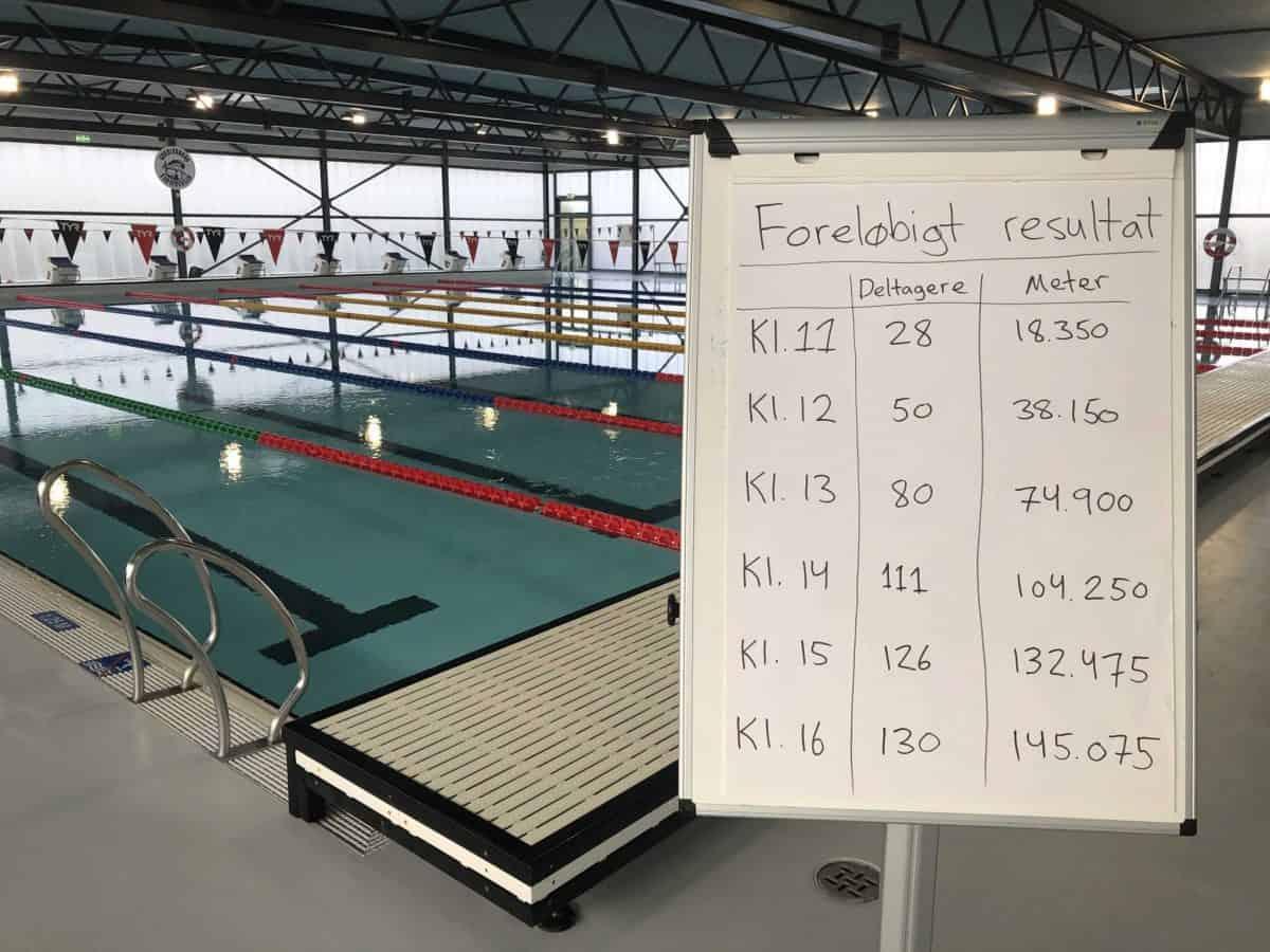 130 deltagere svømmede 145 km til Den Store Svømmedag i DGI Huset Vordingborg